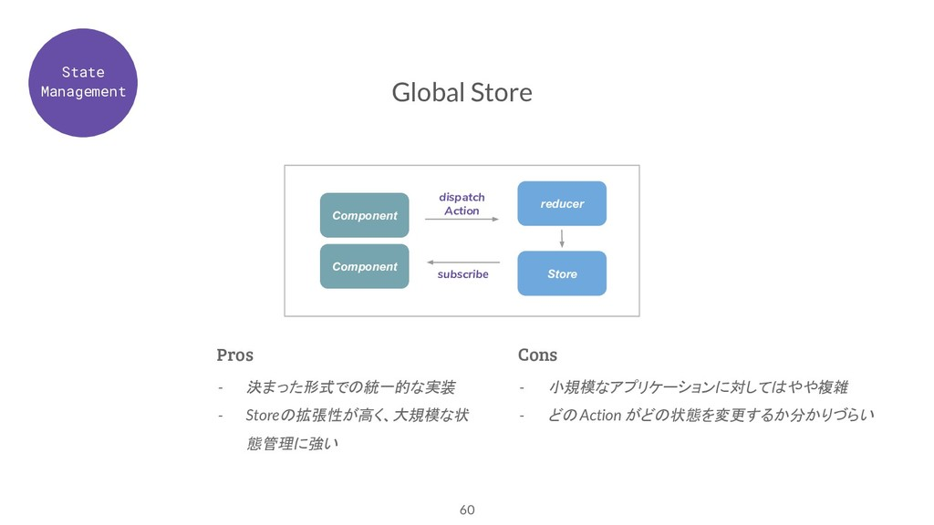 60 Global Store - 決まった形式での統一的な実装 - Storeの拡張性が高く...