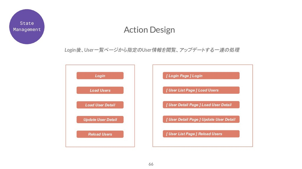 66 Action Design Login後、User一覧ページから指定のUser情報を閲覧...