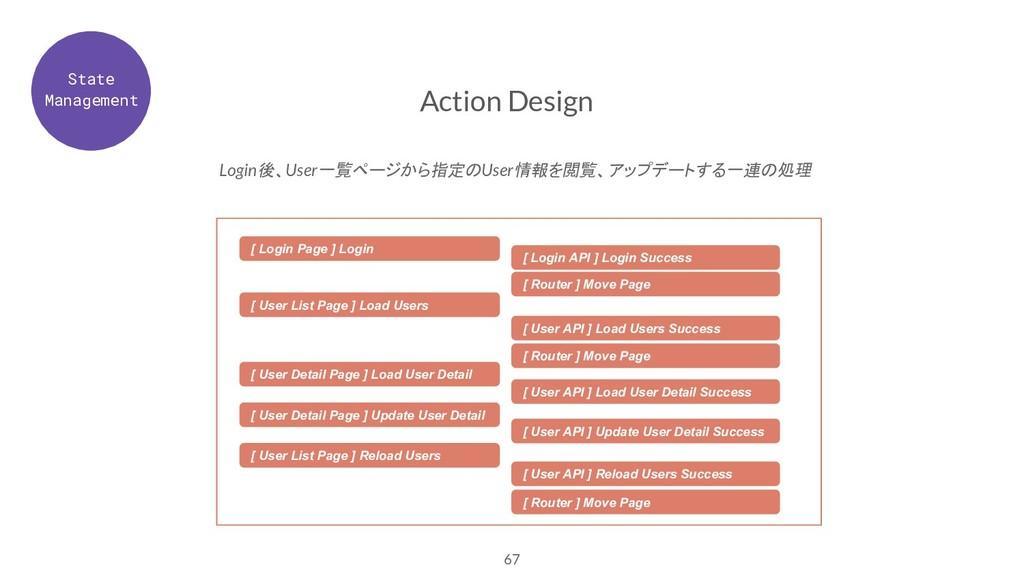 67 Action Design Login後、User一覧ページから指定のUser情報を閲覧...