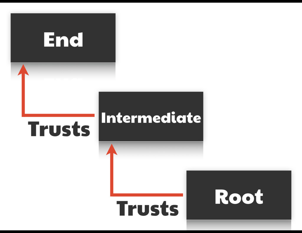 End Intermediate Root Trusts Trusts