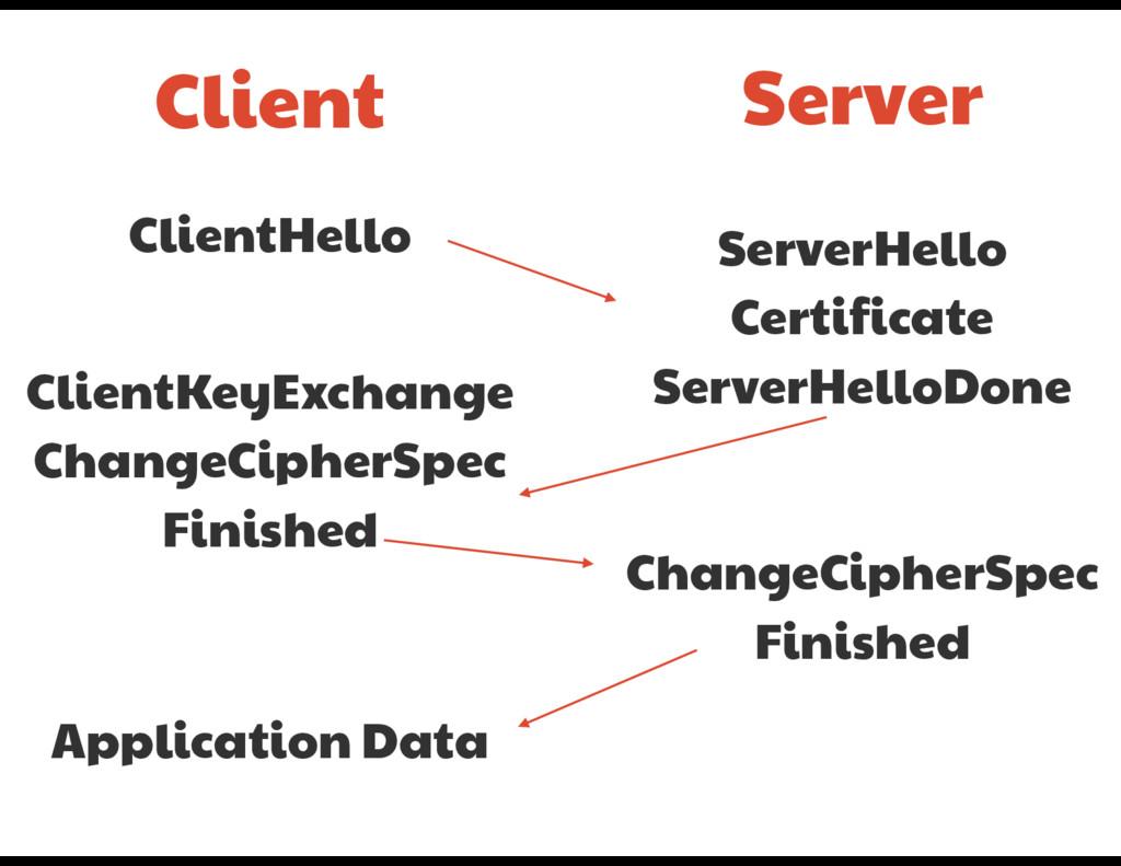 Client Server ClientHello ServerHello  Certific...
