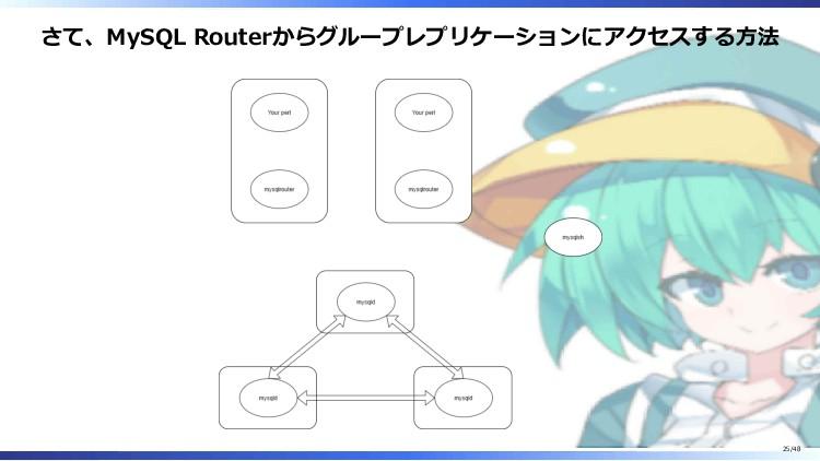 さて、MySQL Routerからグループレプリケーションにアクセスする方法 25/48