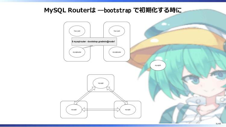 MySQL Routerは --bootstrap で初期化する時に 31/48