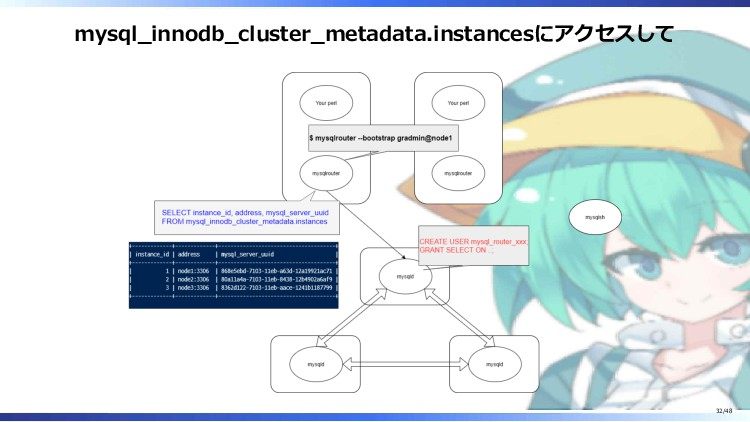 mysql_innodb_cluster_metadata.instancesにアクセスして ...