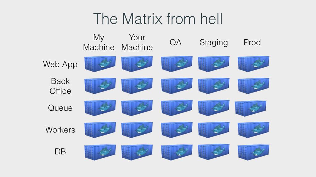 The Matrix from hell My Machine Your Machine QA...