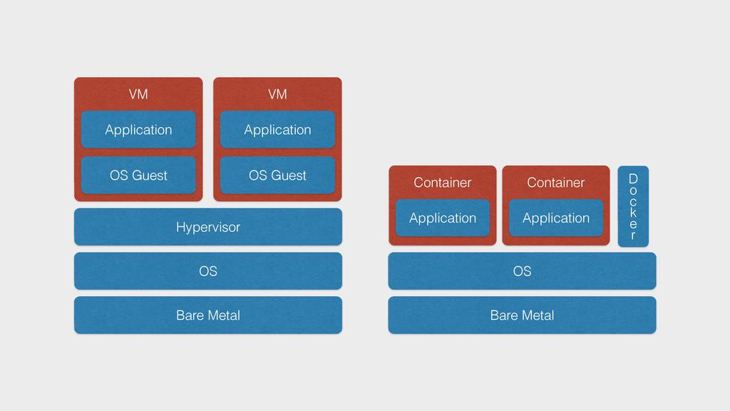 Bare Metal OS Hypervisor OS Guest Application V...