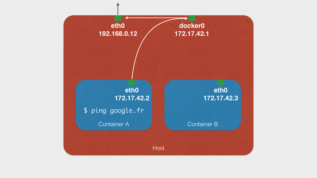 Container A Host eth0 172.17.42.2 eth0 192.168....