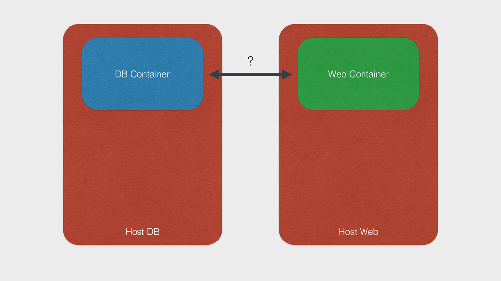 Host DB DB Container Host Web Web Container ?