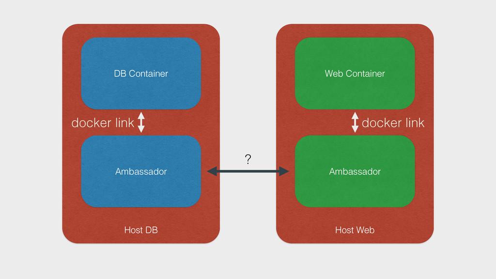 Host DB DB Container Ambassador Host Web Web Co...