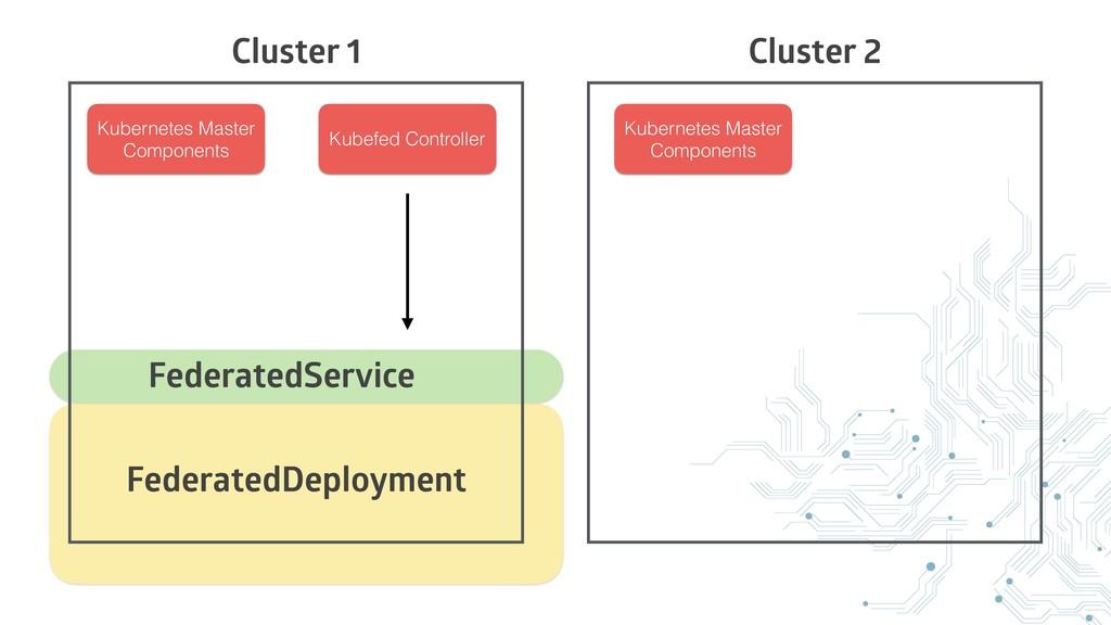 Cluster 1 Cluster 2 Kubernetes Master Component...