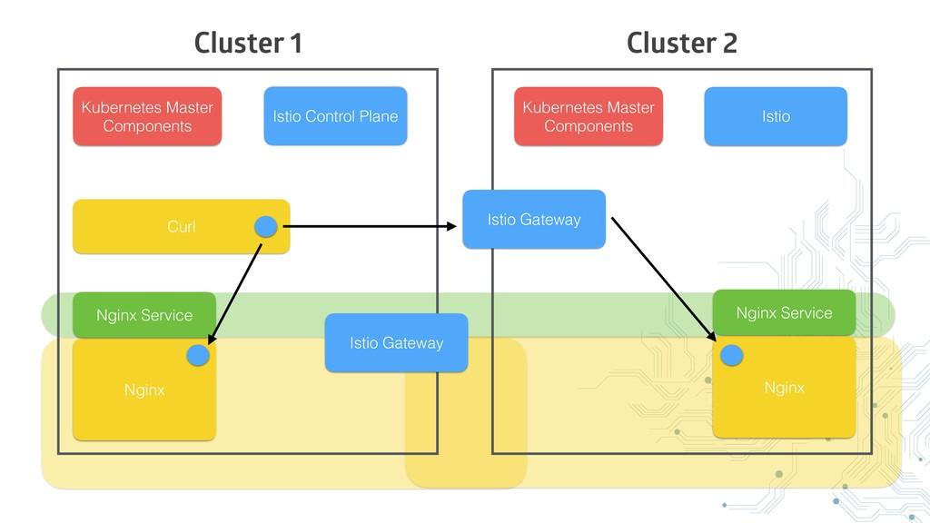 Cluster 1 Cluster 2 Istio Gateway Istio Control...