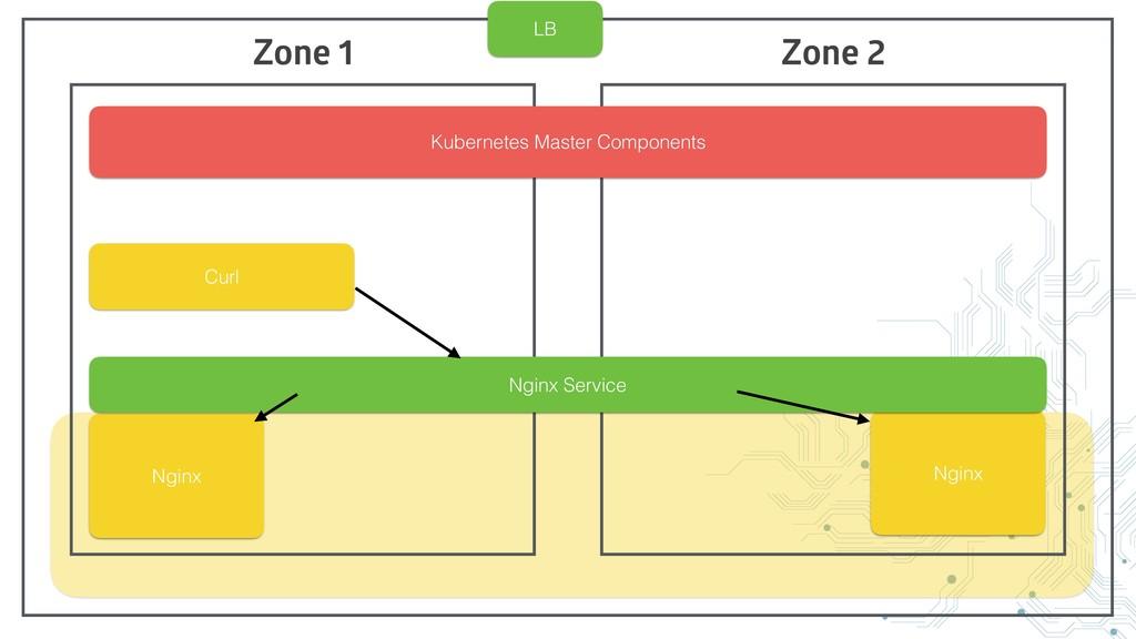 Zone 1 Zone 2 Kubernetes Master Components Ngin...