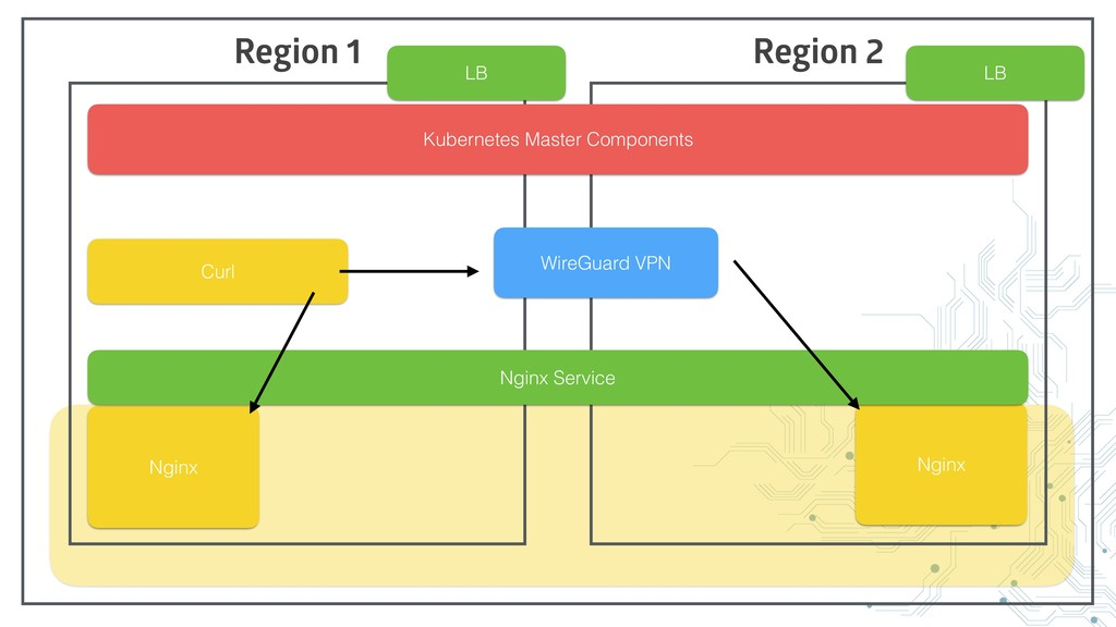 Region 1 Region 2 WireGuard VPN Kubernetes Mast...