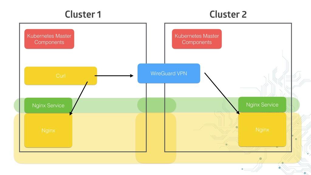 Cluster 1 Cluster 2 WireGuard VPN Kubernetes Ma...