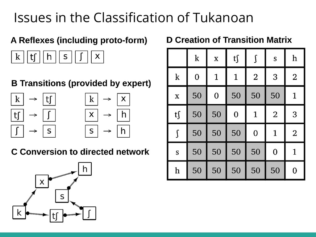 Issues in the Classification of Tukanoan