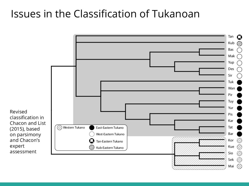 Issues in the Classification of Tukanoan Revised...