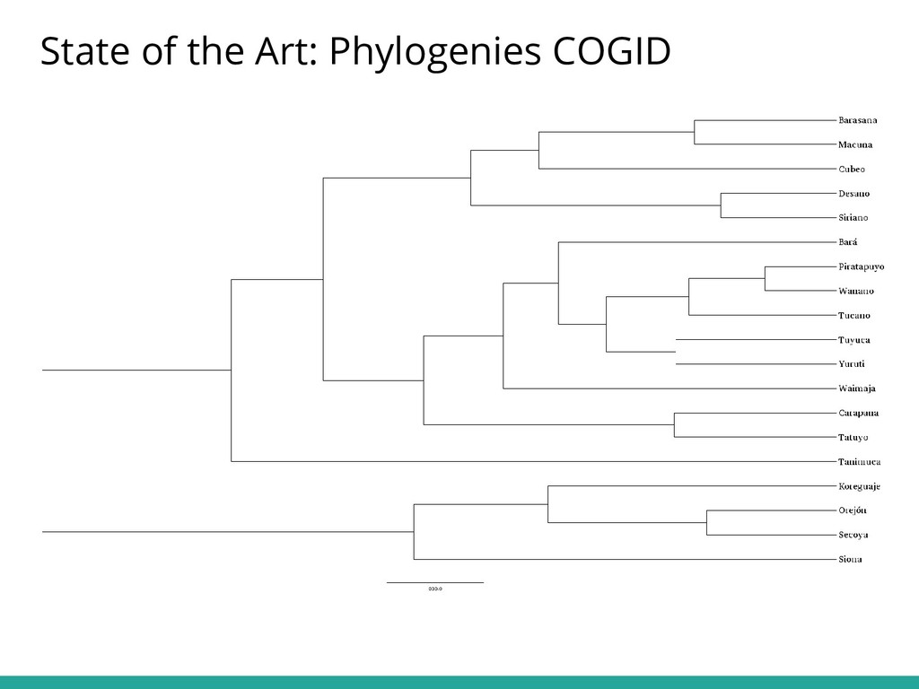 State of the Art: Phylogenies COGID