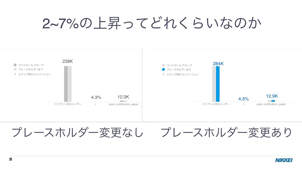 30 2~7%ͷ্ঢͬͯͲΕ͘Β͍ͳͷ͔ ϓϨʔεϗϧμʔมߋͳ͠ ϓϨʔεϗϧμʔมߋ͋Γ ...