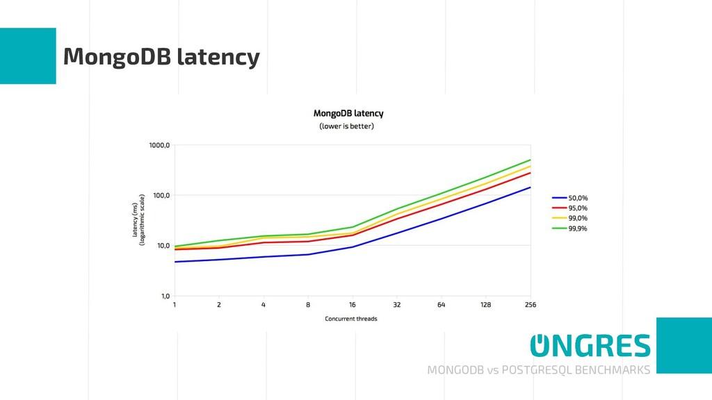 MONGODB vs POSTGRESQL BENCHMARKS MongoDB latency