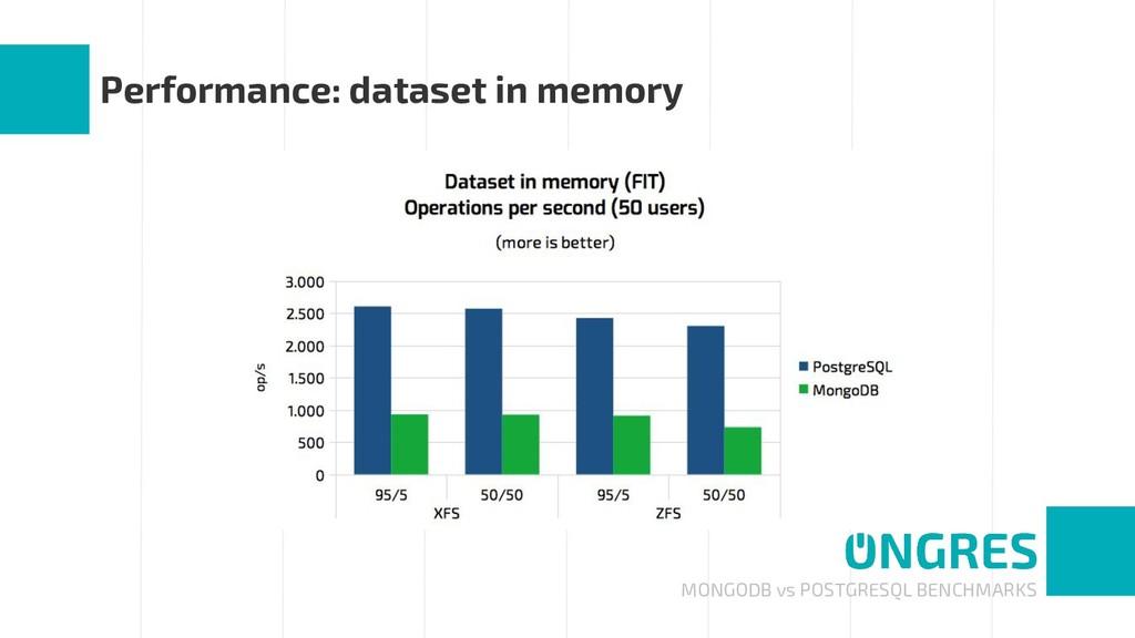 MONGODB vs POSTGRESQL BENCHMARKS Performance: d...
