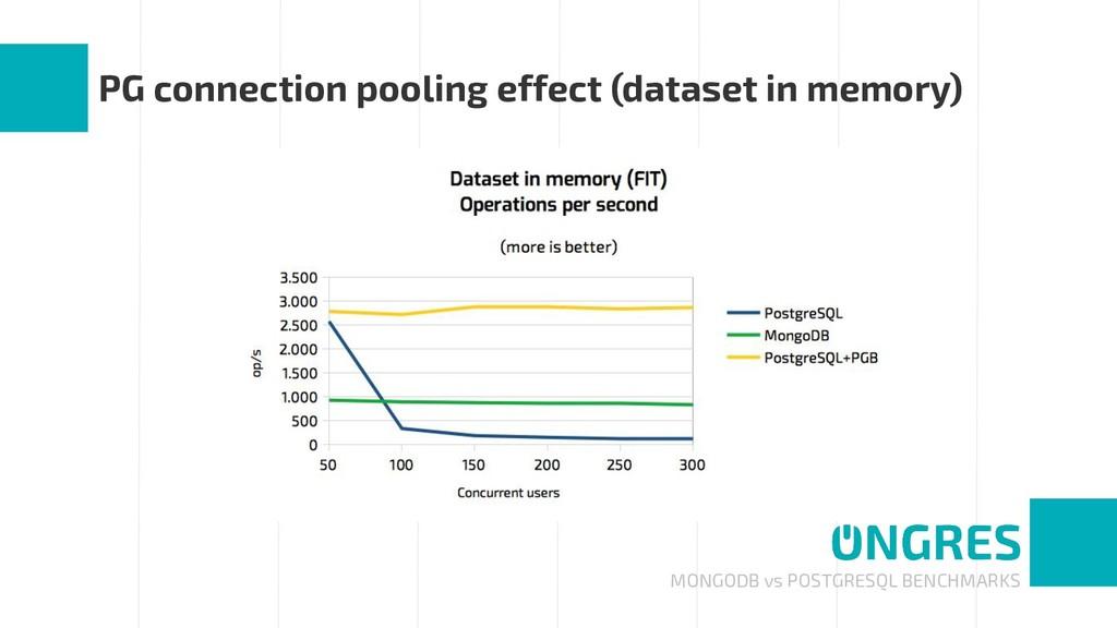 MONGODB vs POSTGRESQL BENCHMARKS PG connection ...