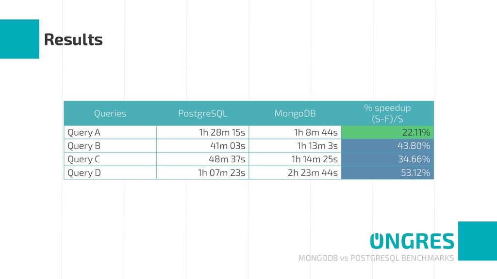 MONGODB vs POSTGRESQL BENCHMARKS Results