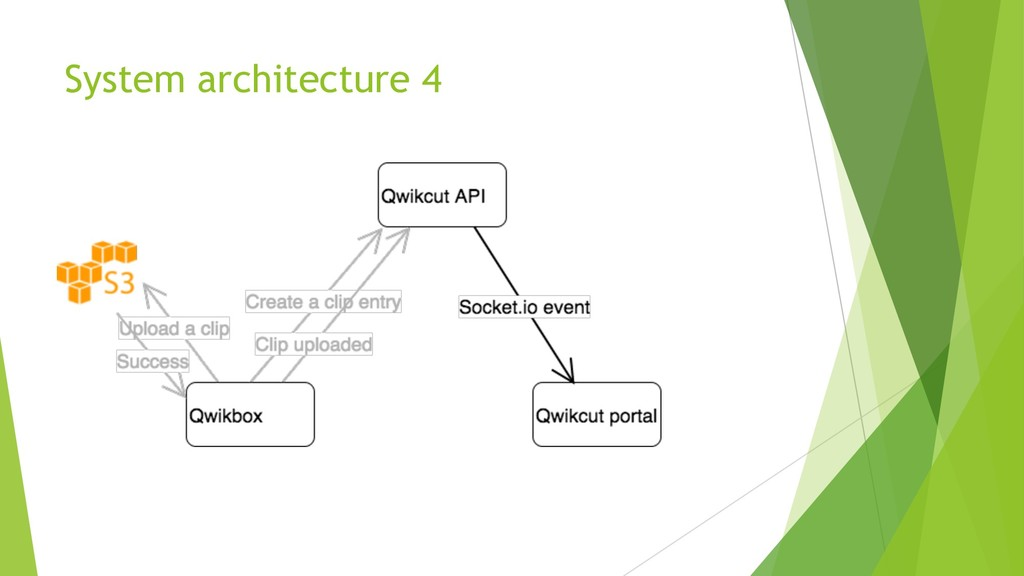 System architecture 4