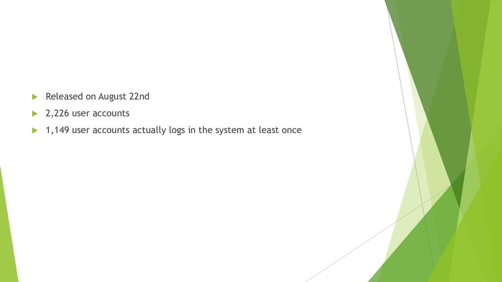 u Released on August 22nd u 2,226 user accounts...