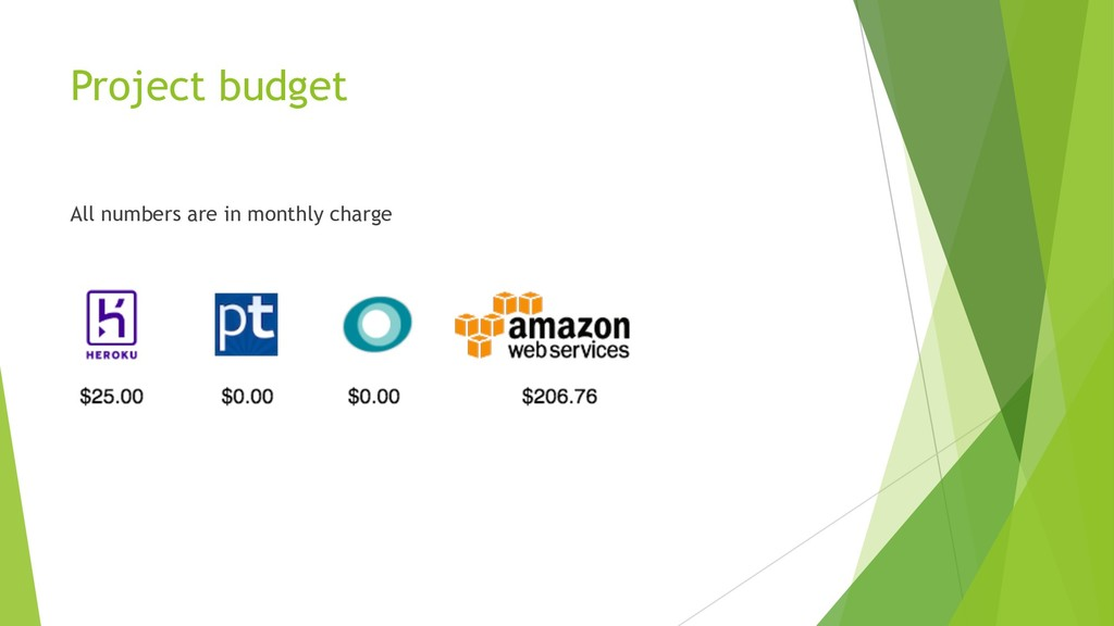 Project budget All numbers are in monthly charge