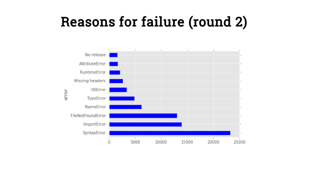 Reasons for failure (round 2)