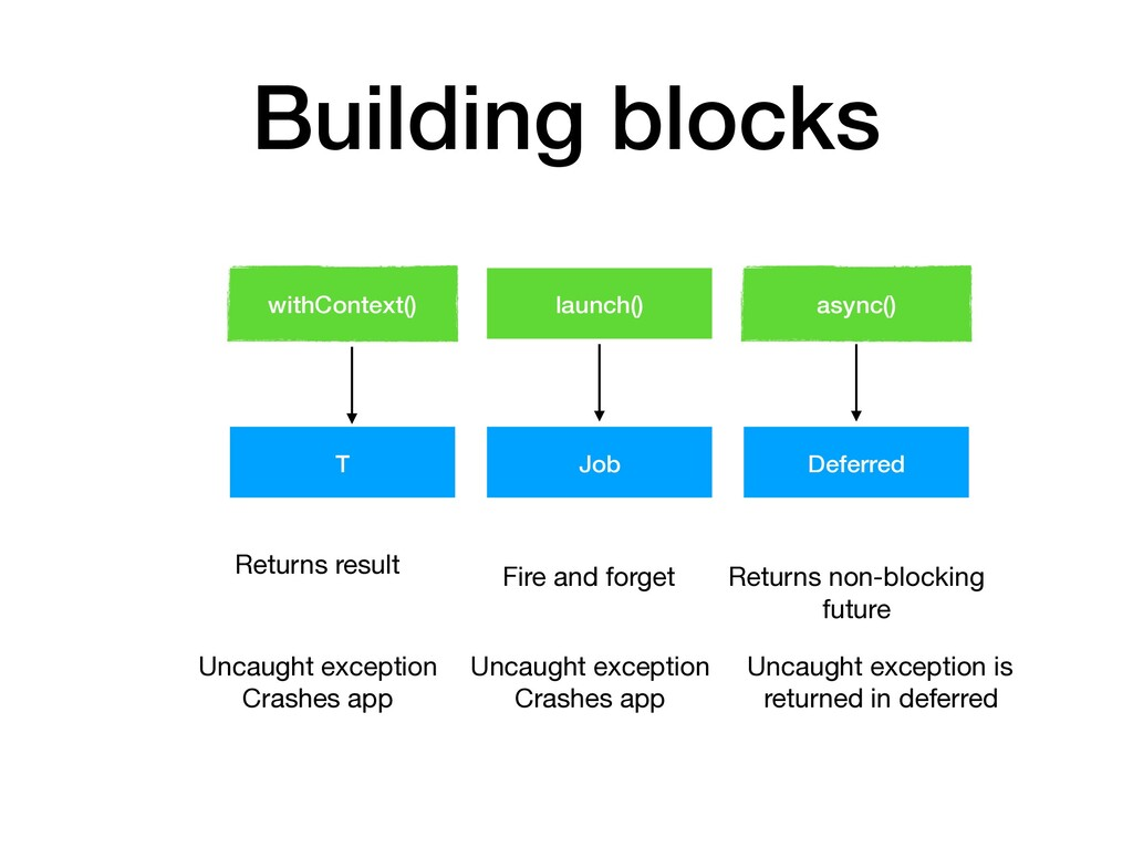 Building blocks withContext() launch() async() ...