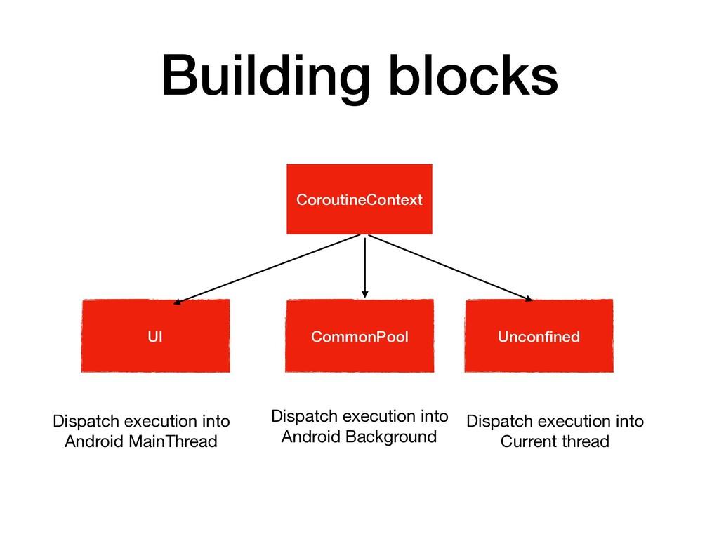 Building blocks CoroutineContext UI CommonPool ...