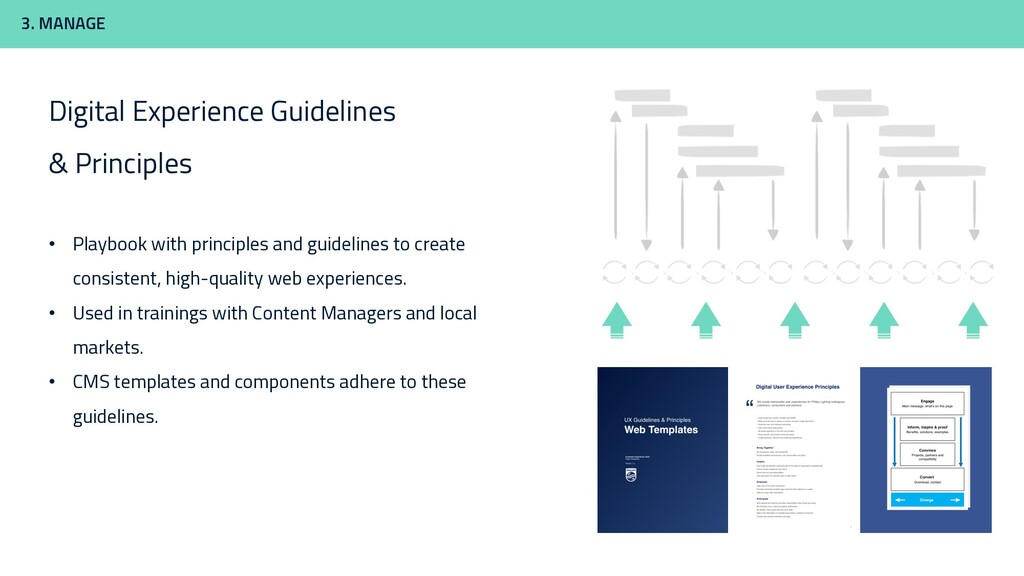 3. MANAGE Digital Experience Guidelines & Princ...