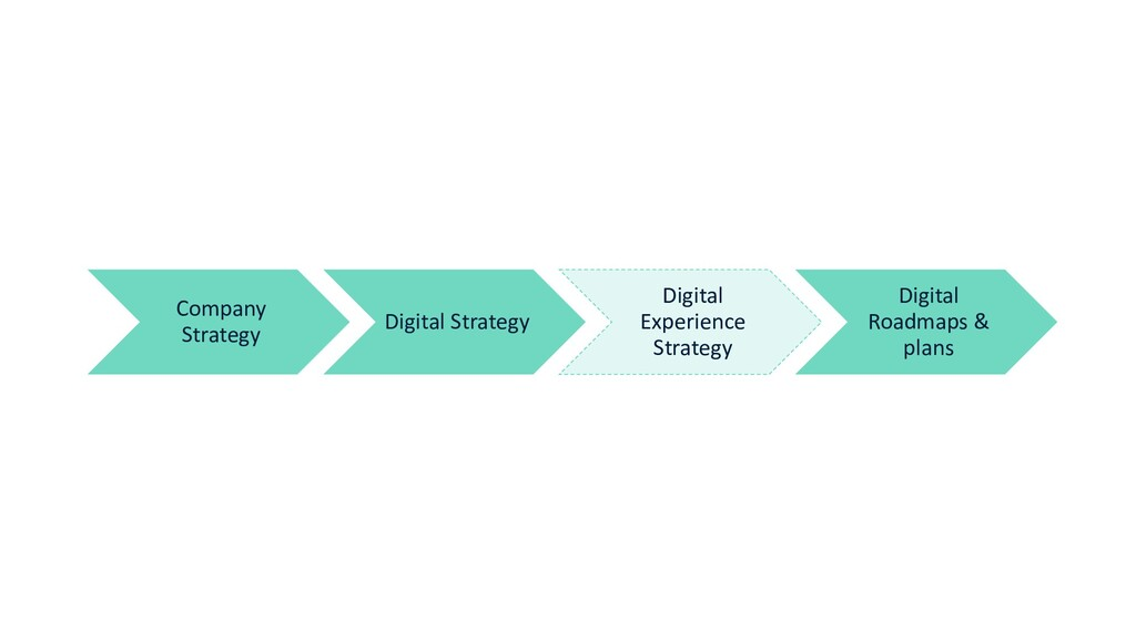Company Strategy Digital Strategy Digital Exper...