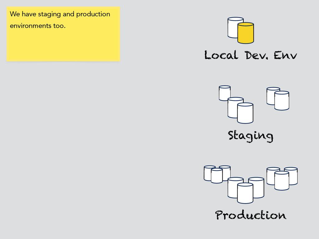 Local Dev. Env Production Staging We have stagi...