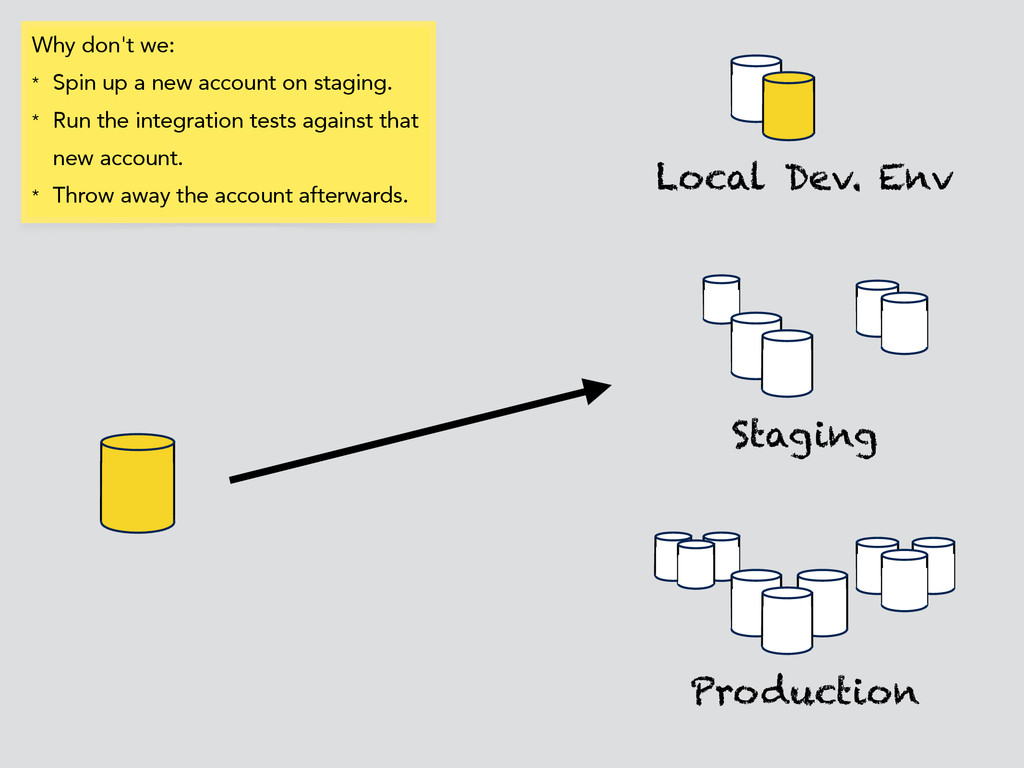 Local Dev. Env Production Staging Why don't we:...