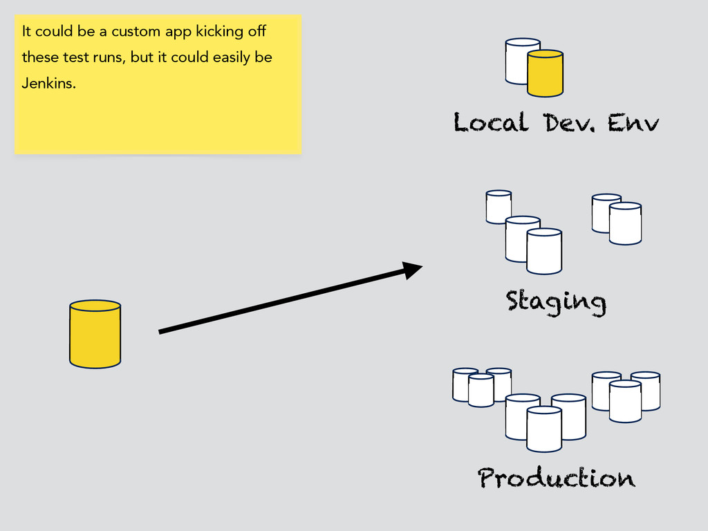 Local Dev. Env Production Staging It could be a...
