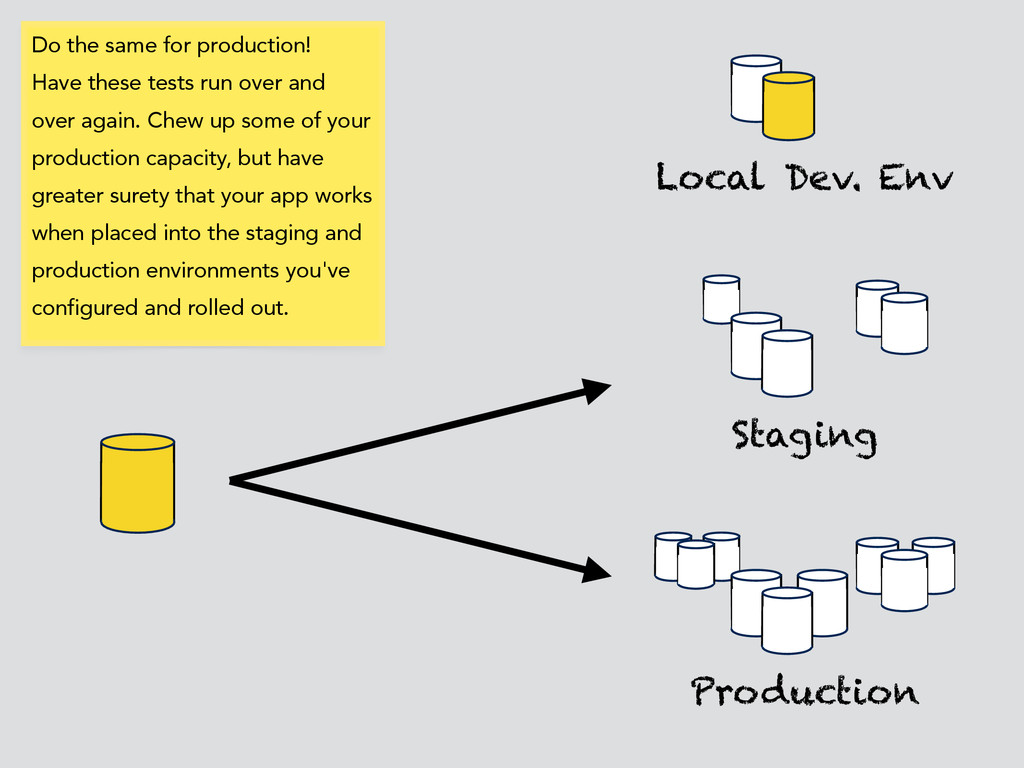 Local Dev. Env Production Staging Do the same f...