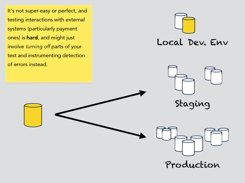 Local Dev. Env Production Staging It's not supe...