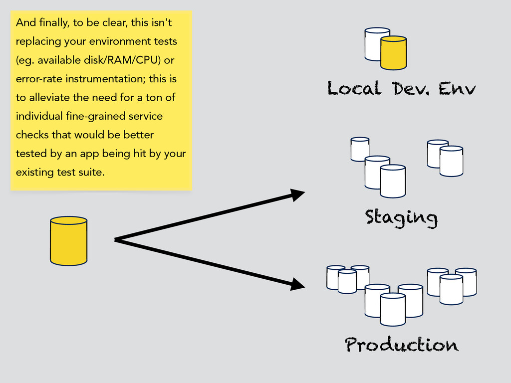 Local Dev. Env Production Staging And finally, ...
