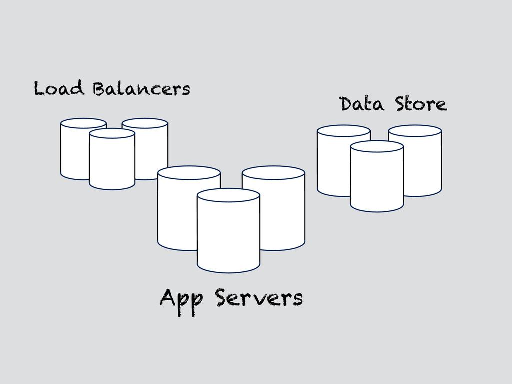 Load Balancers App Servers Data Store