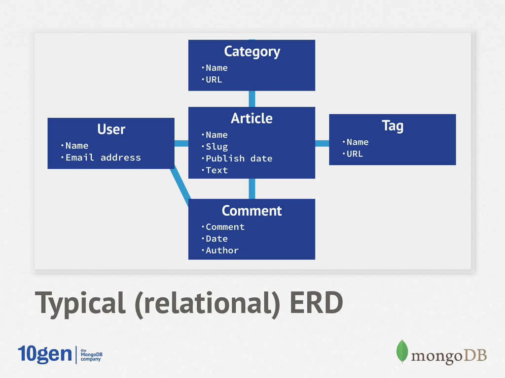 Typical (relational) ERD User ·Name ·Email addr...