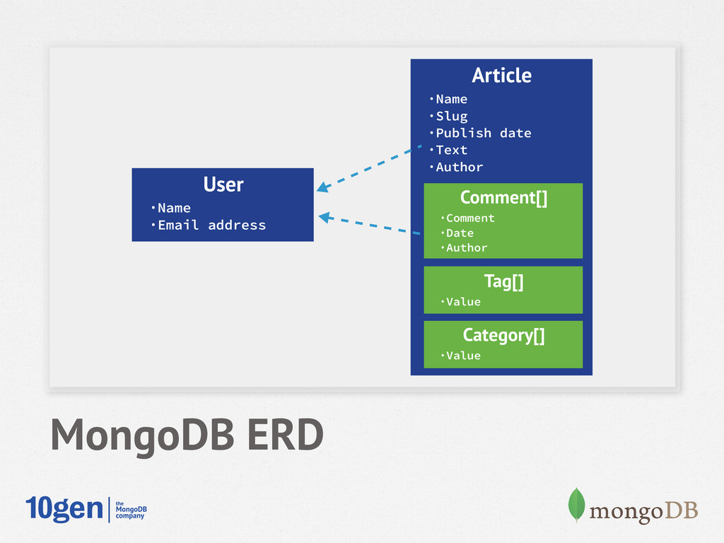 MongoDB ERD User ·Name ·Email address Article ·...