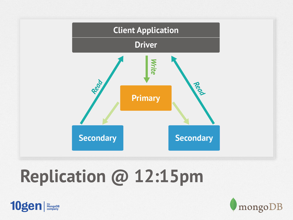 Secondary Secondary Primary Client Application ...