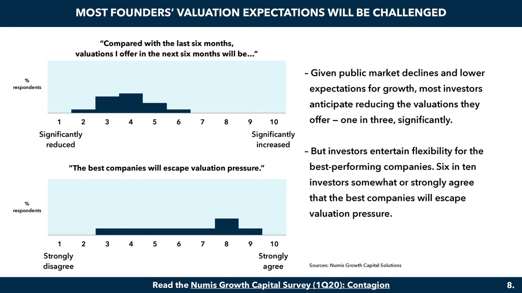 """""""Compared with the last six months, valuations ..."""