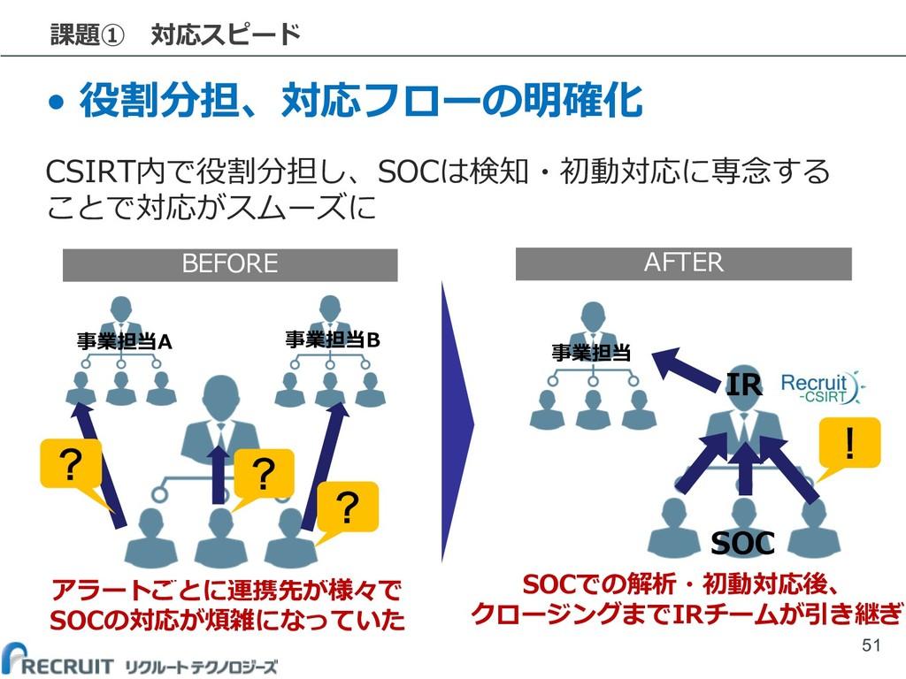 課題① 対応スピード • 役割分担、対応フローの明確化 CSIRT内で役割分担し、SOCは検知...
