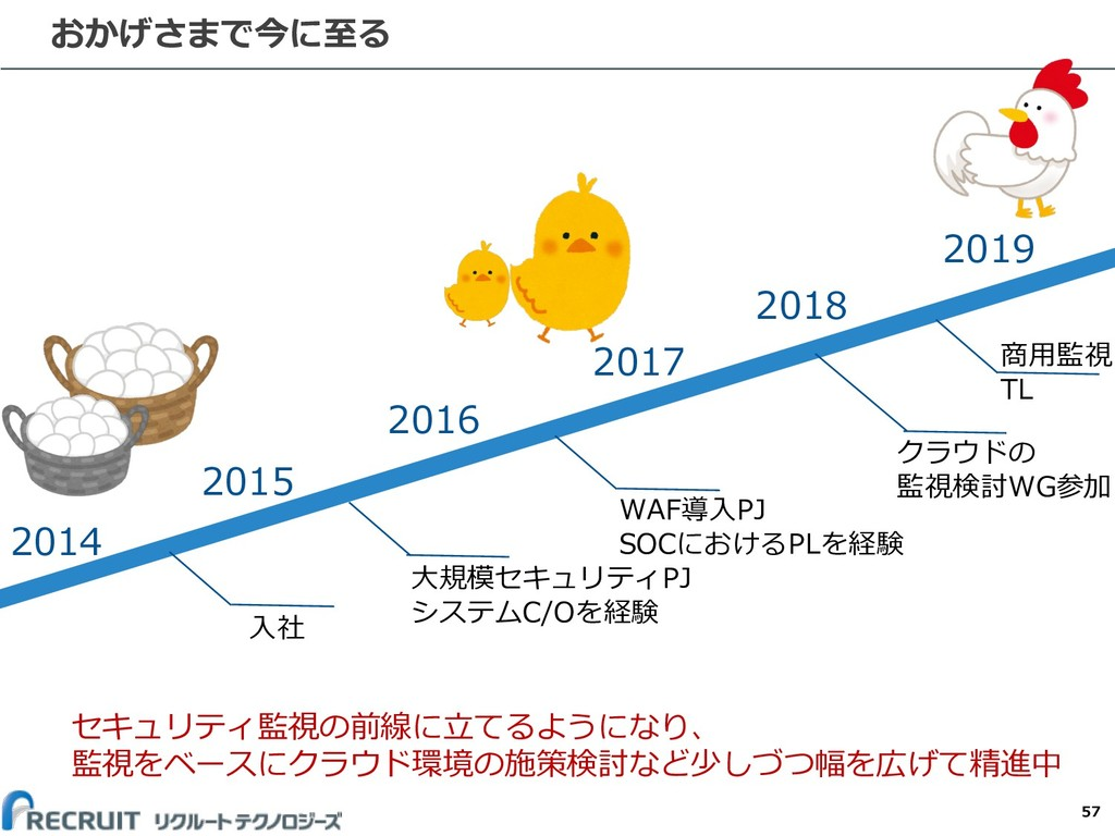 57 おかげさまで今に⾄る 2014 2015 2016 2017 2018 2019 セキュ...