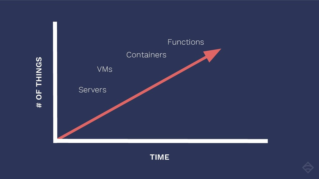 # OF THINGS TIME Containers Servers VMs Functio...