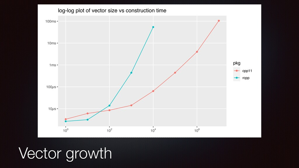 Vector growth