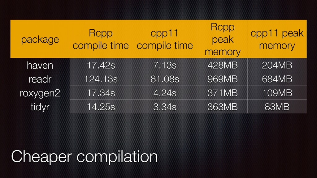 package Rcpp compile time cpp11 compile time Rc...